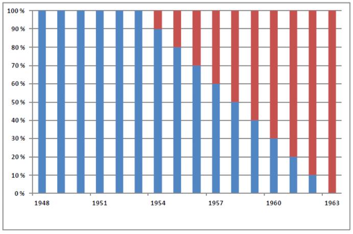Diagram som illustrerer opptjening av alderspensjon, delvis etter gamle og nye regler