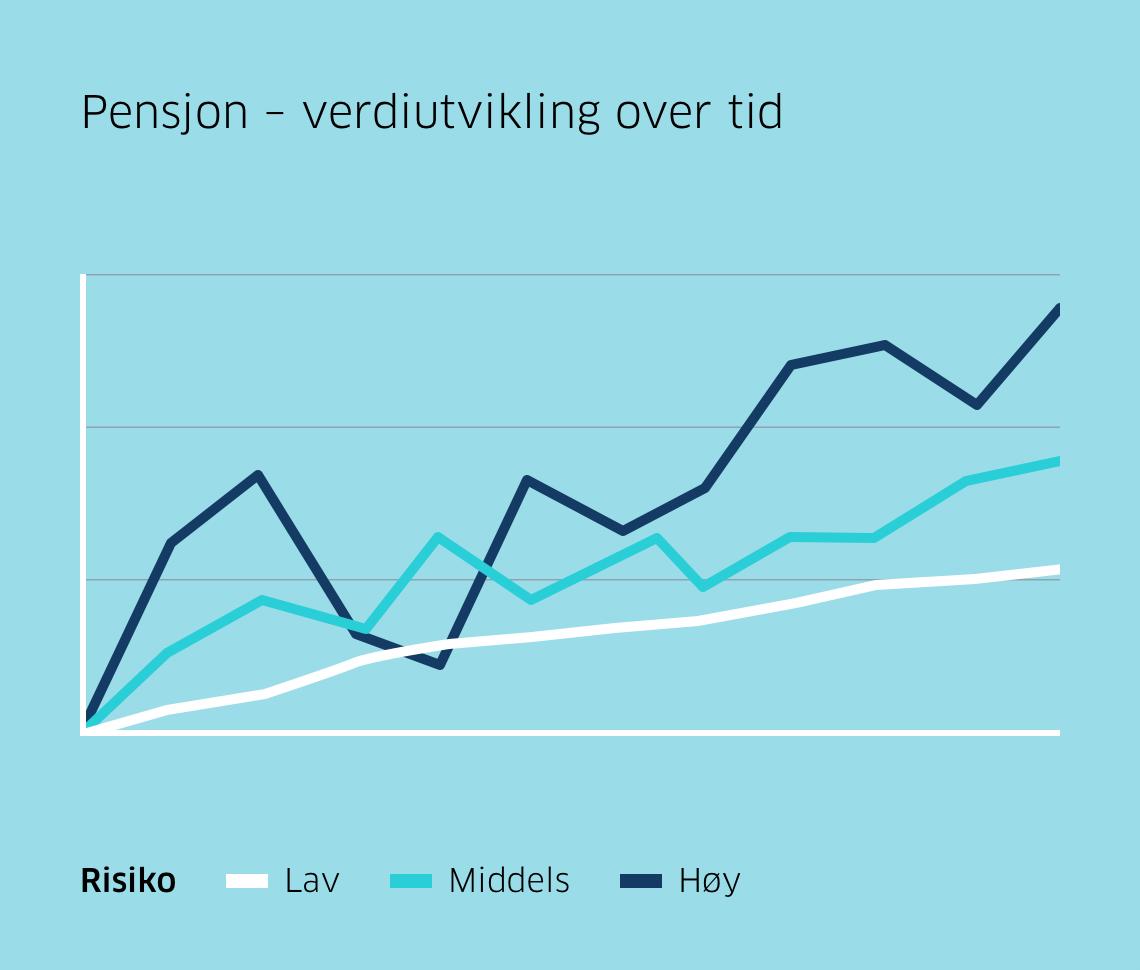 Graf som viser verdiutvikling over tid avhengig av om du velger lav, middels eller høy risiko på spareprofilen.